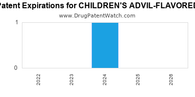 Drug patent expirations by year for CHILDREN'S ADVIL-FLAVORED