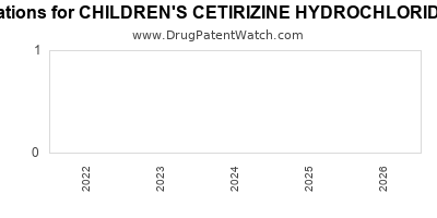 Drug patent expirations by year for CHILDREN'S CETIRIZINE HYDROCHLORIDE ALLERGY