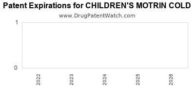 Drug patent expirations by year for CHILDREN'S MOTRIN COLD