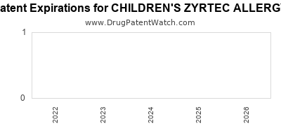 Drug patent expirations by year for CHILDREN'S ZYRTEC ALLERGY