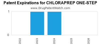 Drug patent expirations by year for CHLORAPREP ONE-STEP