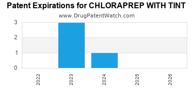 Drug patent expirations by year for CHLORAPREP WITH TINT