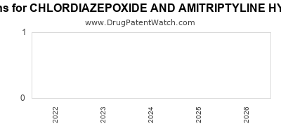 Drug patent expirations by year for CHLORDIAZEPOXIDE AND AMITRIPTYLINE HYDROCHLORIDE