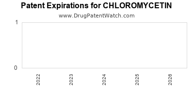 Drug patent expirations by year for CHLOROMYCETIN