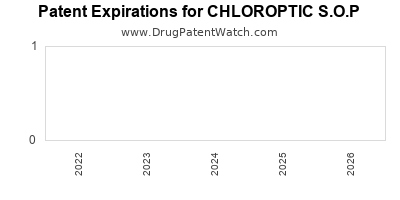 Drug patent expirations by year for CHLOROPTIC S.O.P