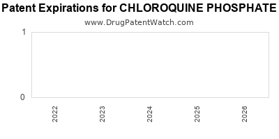 Drug patent expirations by year for CHLOROQUINE PHOSPHATE