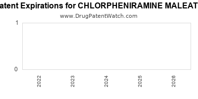 drug patent expirations by year for CHLORPHENIRAMINE MALEATE