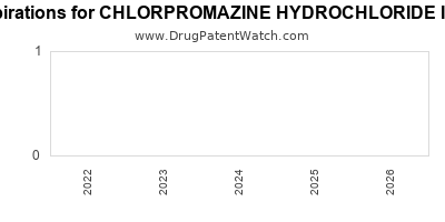 drug patent expirations by year for CHLORPROMAZINE HYDROCHLORIDE INTENSOL