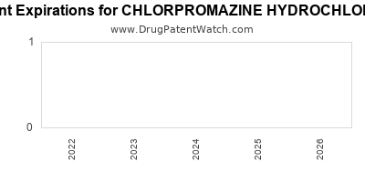 drug patent expirations by year for CHLORPROMAZINE HYDROCHLORIDE
