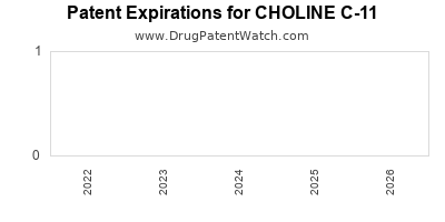 drug patent expirations by year for CHOLINE C-11