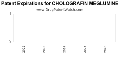 drug patent expirations by year for CHOLOGRAFIN MEGLUMINE