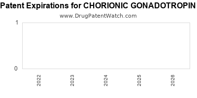 Drug patent expirations by year for CHORIONIC GONADOTROPIN
