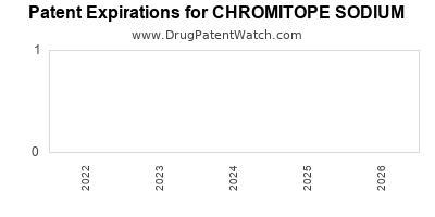 Drug patent expirations by year for CHROMITOPE SODIUM