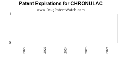 drug patent expirations by year for CHRONULAC