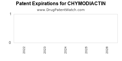 drug patent expirations by year for CHYMODIACTIN