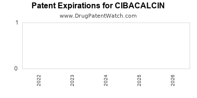 drug patent expirations by year for CIBACALCIN