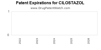 Drug patent expirations by year for CILOSTAZOL