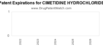 drug patent expirations by year for CIMETIDINE HYDROCHLORIDE