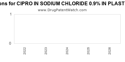 Drug patent expirations by year for CIPRO IN SODIUM CHLORIDE 0.9% IN PLASTIC CONTAINER