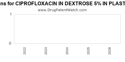 drug patent expirations by year for CIPROFLOXACIN IN DEXTROSE 5% IN PLASTIC CONTAINER