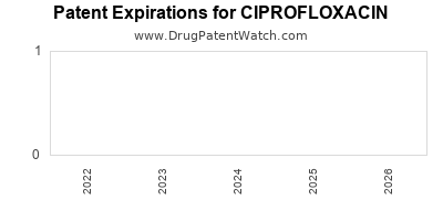 Drug patent expirations by year for CIPROFLOXACIN