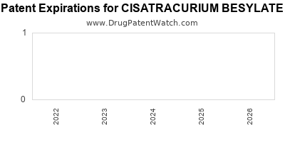 drug patent expirations by year for CISATRACURIUM BESYLATE