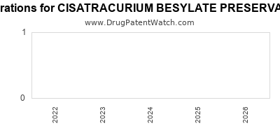 Drug patent expirations by year for CISATRACURIUM BESYLATE PRESERVATIVE FREE