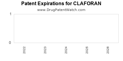 Drug patent expirations by year for CLAFORAN
