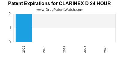 Drug patent expirations by year for CLARINEX D 24 HOUR