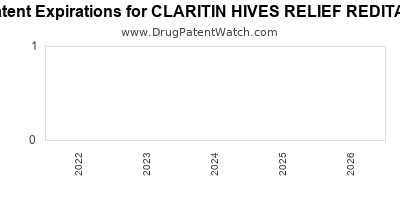 drug patent expirations by year for CLARITIN HIVES RELIEF REDITAB