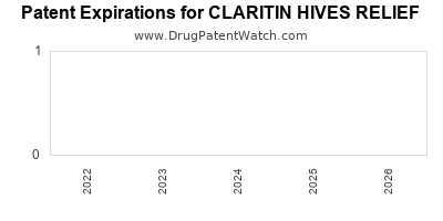Drug patent expirations by year for CLARITIN HIVES RELIEF