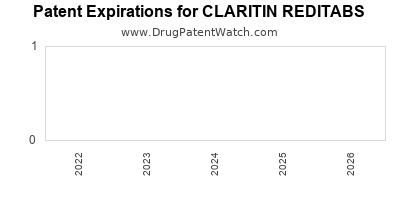 drug patent expirations by year for CLARITIN REDITABS