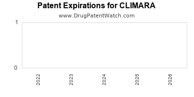 drug patent expirations by year for CLIMARA