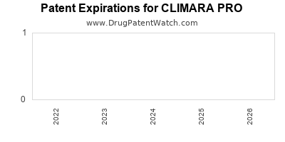 Drug patent expirations by year for CLIMARA PRO