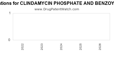 drug patent expirations by year for CLINDAMYCIN PHOSPHATE AND BENZOYL PEROXIDE