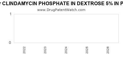 drug patent expirations by year for CLINDAMYCIN PHOSPHATE IN DEXTROSE 5% IN PLASTIC CONTAINER