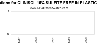 drug patent expirations by year for CLINISOL 15% SULFITE FREE IN PLASTIC CONTAINER