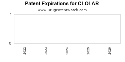 Drug patent expirations by year for CLOLAR