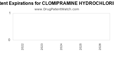 drug patent expirations by year for CLOMIPRAMINE HYDROCHLORIDE