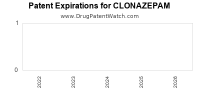 Drug patent expirations by year for CLONAZEPAM