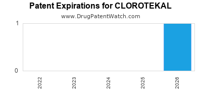 Drug patent expirations by year for CLOROTEKAL