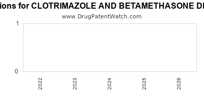 drug patent expirations by year for CLOTRIMAZOLE AND BETAMETHASONE DIPROPIONATE