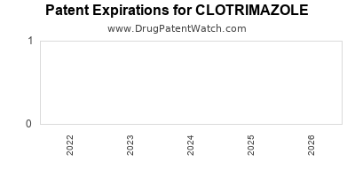 Drug patent expirations by year for CLOTRIMAZOLE