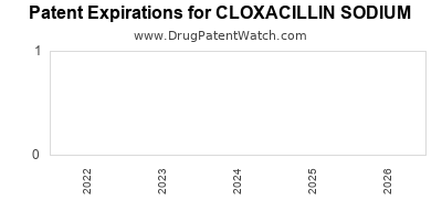 drug patent expirations by year for CLOXACILLIN SODIUM