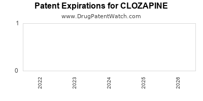 drug patent expirations by year for CLOZAPINE