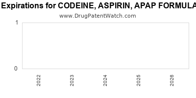 drug patent expirations by year for CODEINE, ASPIRIN, APAP FORMULA NO. 4