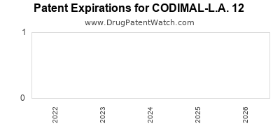 Drug patent expirations by year for CODIMAL-L.A. 12