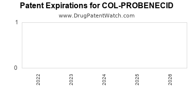 drug patent expirations by year for COL-PROBENECID