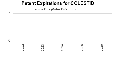 drug patent expirations by year for COLESTID
