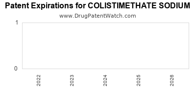 drug patent expirations by year for COLISTIMETHATE SODIUM
